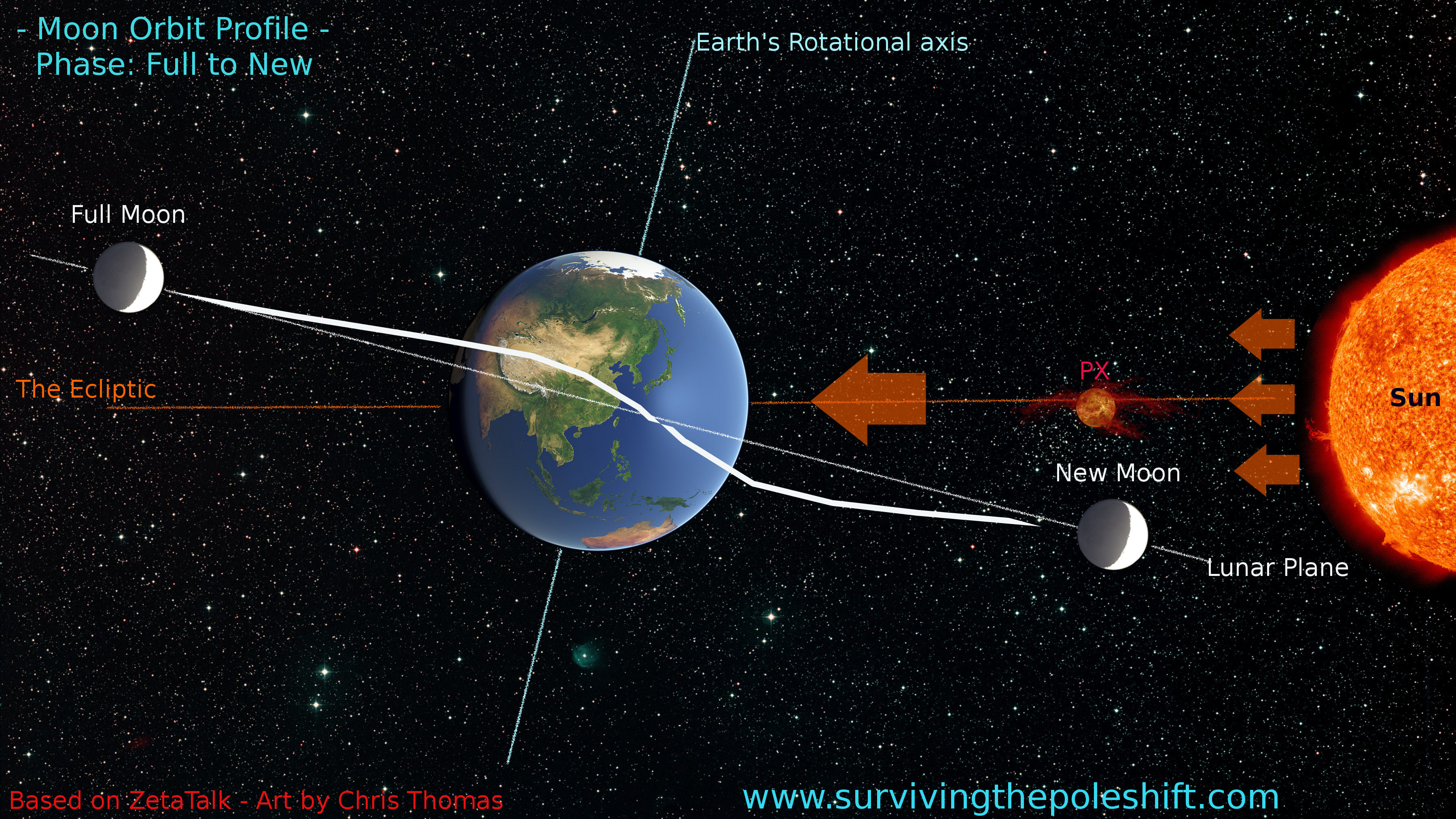sun earth moon orbit - photo #20