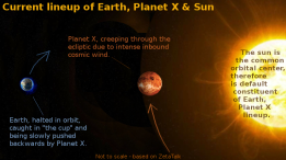 Why Planet X is in the glare of the Sun.