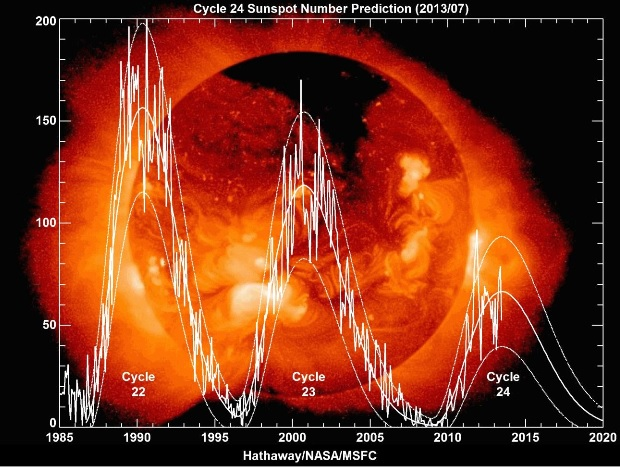 graph for solar maximums 22, 23, and 24 showing the decline in solar ...
